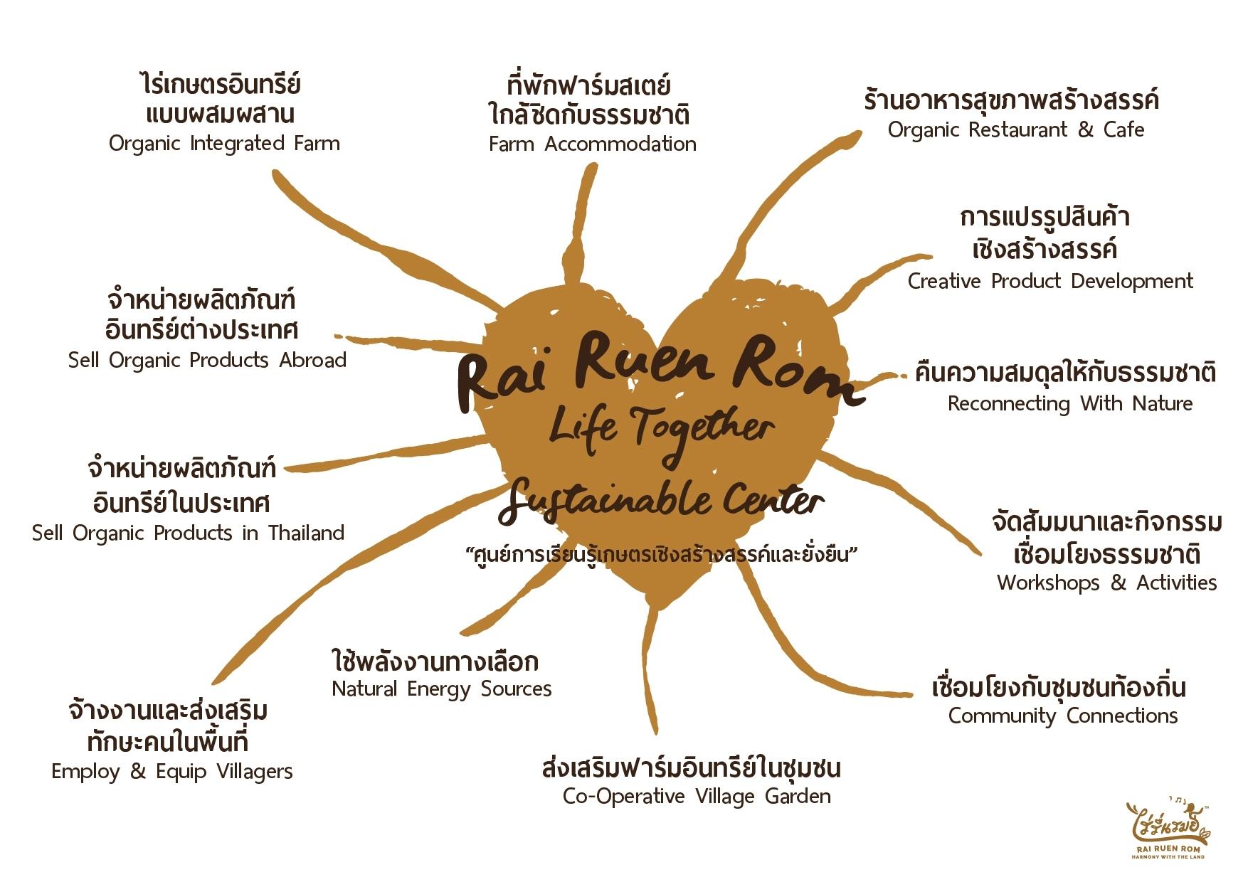 The Heart of Rai Ruen Rom -