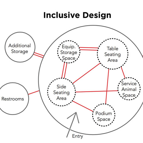 Workspaces for Veterans - Made for the Design of University Inclusive Conference Spaces to provide guidelines for a collaborative and universally inclusive conference room for veterans returning to work.