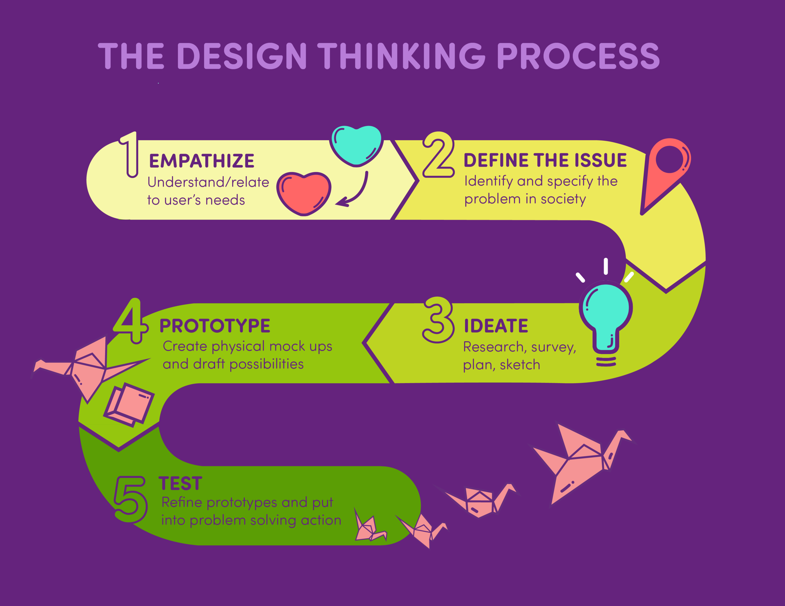 Infographic design on the Design Thinking Process