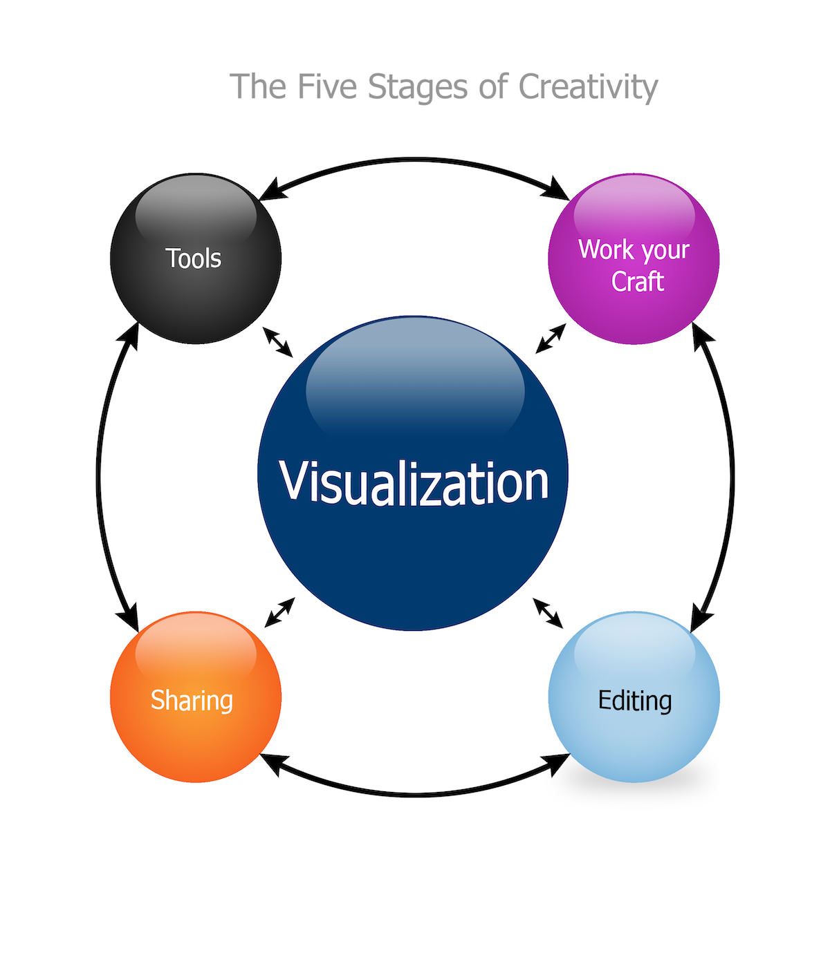 5-stages-of-creativity-2.jpg
