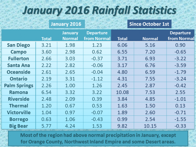 The National Weather Service rainfall statistics for January, and also for the entire rainy season since October 1, 2015.