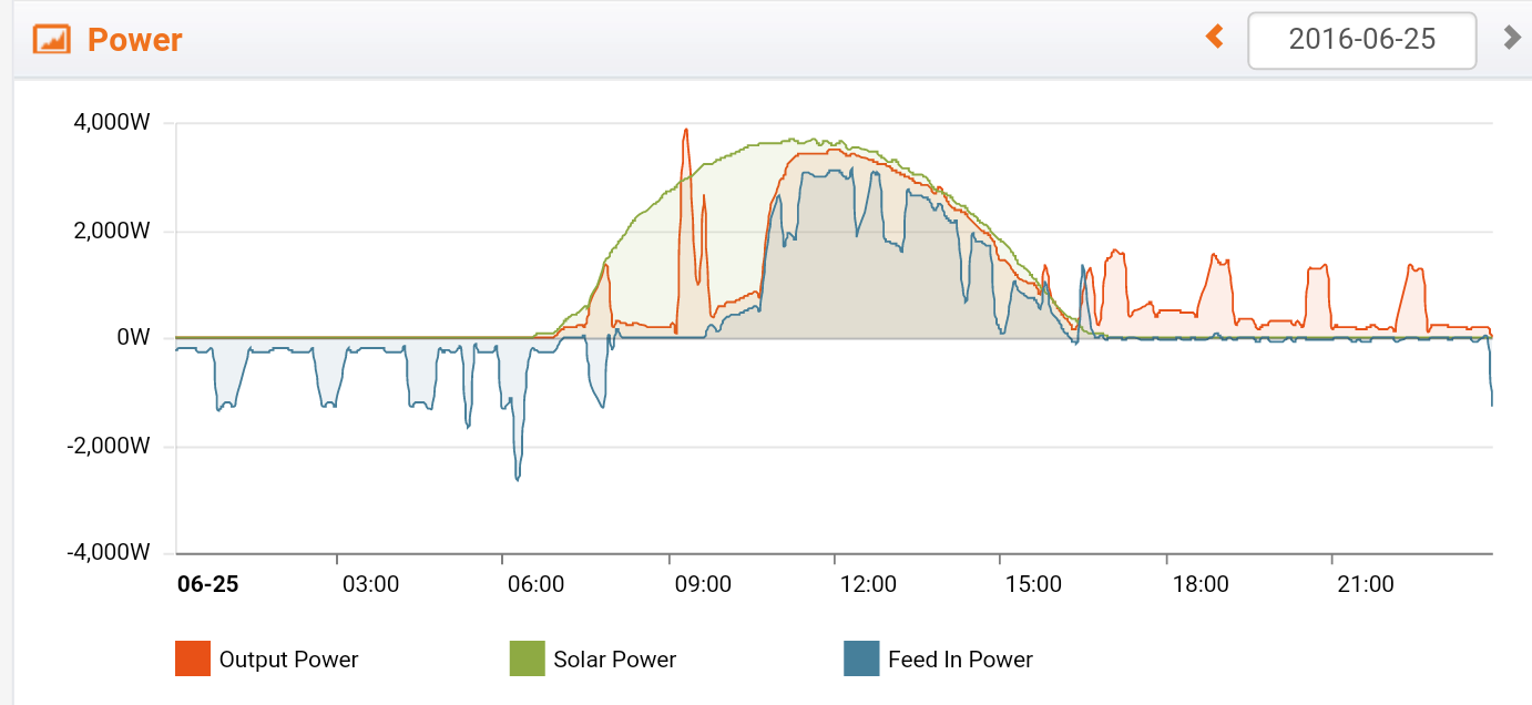 The above graph demonstrates online monitoring. This particular graph shows a client's home using solar energy (green line) from 6.30 am till 4.30 pm. During that time just nearly all their energy needs were provided by the sun and excess was charging the batteries for later. As soon as the solar stopped providing power around 4.30pm the battery kicked in (red line) untill around 11.00pm, thus leaving only off peak energy from the grid to cover the home fridge. Needless to say, they are pretty happy clients.