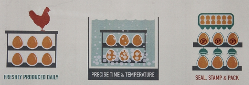 The 3 step pasteurisation process explained in simple terms.