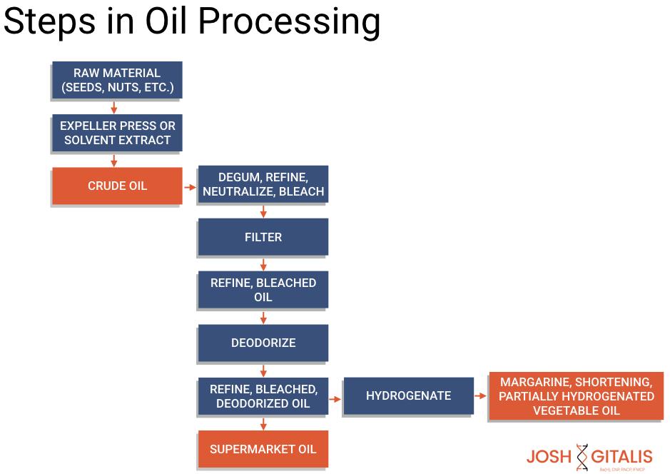 Source: https://www.joshgitalis.com/dangerous-side-vegetable-oils/jg_00016-18_slide_templates-master-001/