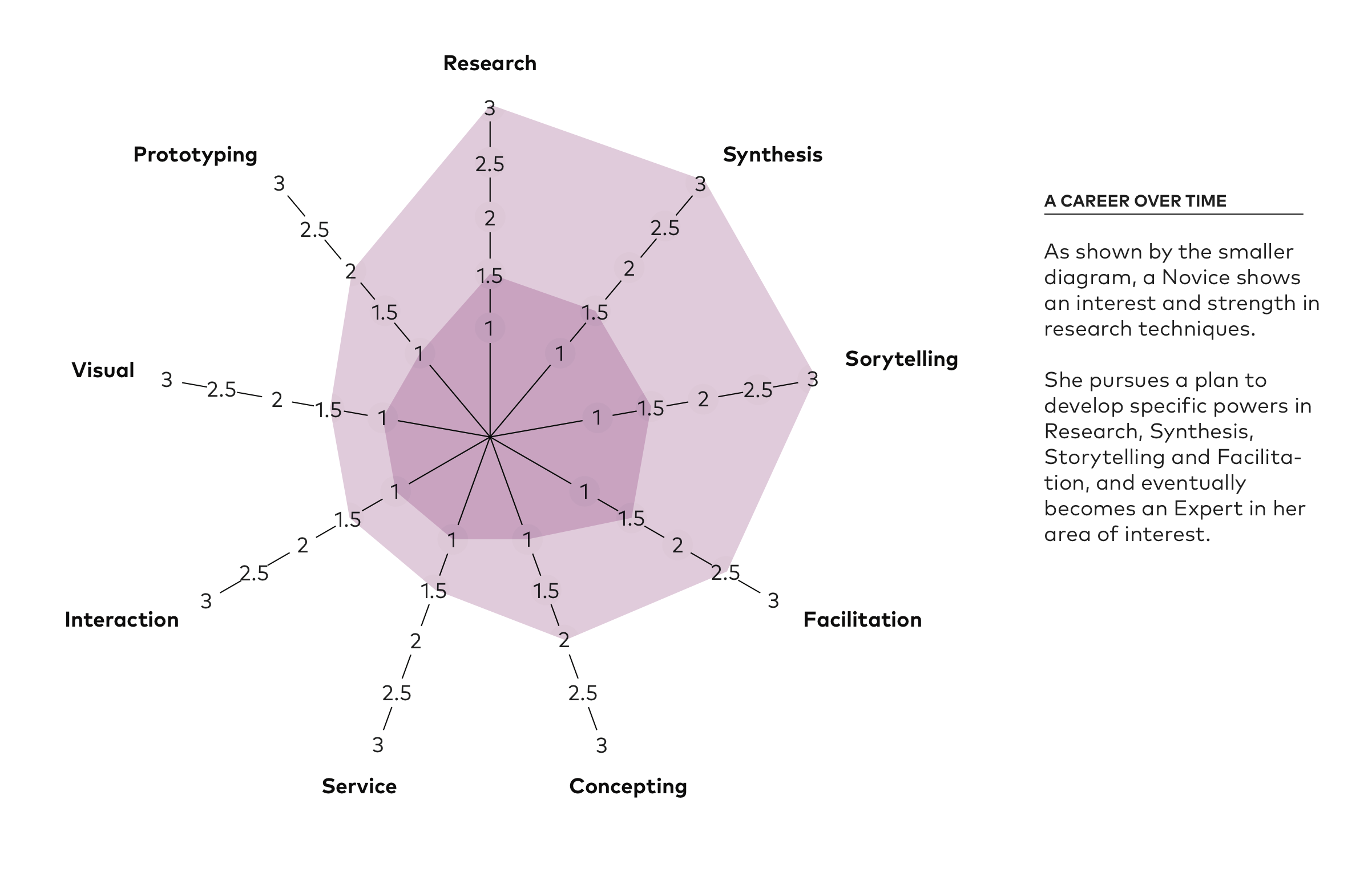 YouX Star visualizes mastery in skills, helping designers set development goals
