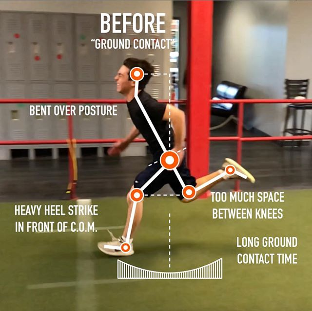 """⚡️ SWIPE ⚡️ to see an amazing max velocity mechanical change from baseball ⚾️ athlete @ajweine. Pics 1-2 are from when his foot makes contact with the ground and pics 3-4 are when his foot leaves the ground. AJs initial max velocity mechanics aren't typical, but I do see them often. This extreme forward lean happens when the athlete is stuck in acceleration mode, and usually stems early in their athletic career due to coaching cues like """"stay low"""".   ▪️It's not easy to break this habit, and it took AJ around 3 months between his before and after to look like this. But he went from a 1.13s flying 10yd to a 1.03s in that time! We focused a lot on cueing upright posture, higher knee drive, landing on the balls of the feet and feeling springy each stride.  ▪️I would like for him to continue progressing by stiffening his ankle at ground contact. When someone is a heavy heel striker their whole life, it takes time to develop stiffness in the calf and achilles. But as you can see, he already looks springier with his new mechanics."""