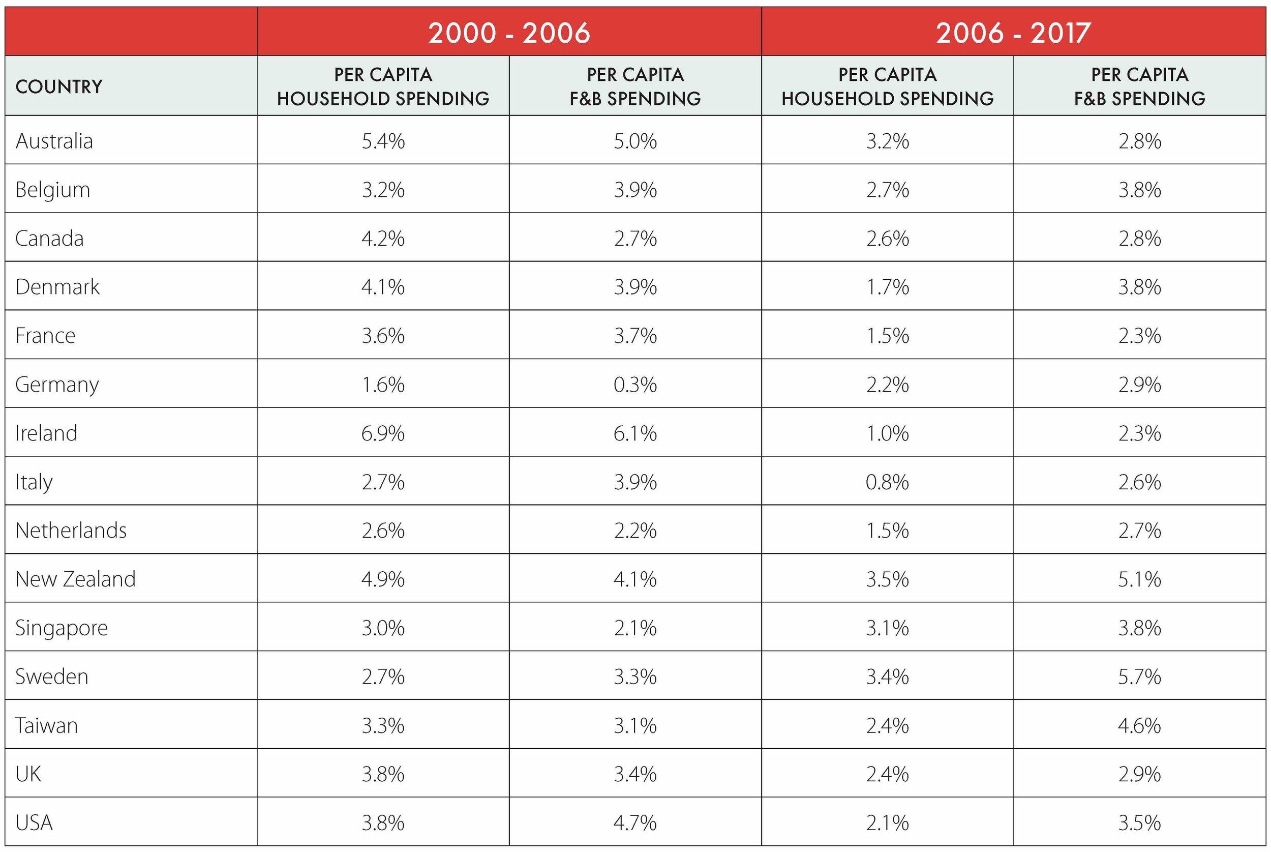 Table Of SPending_FF.jpg