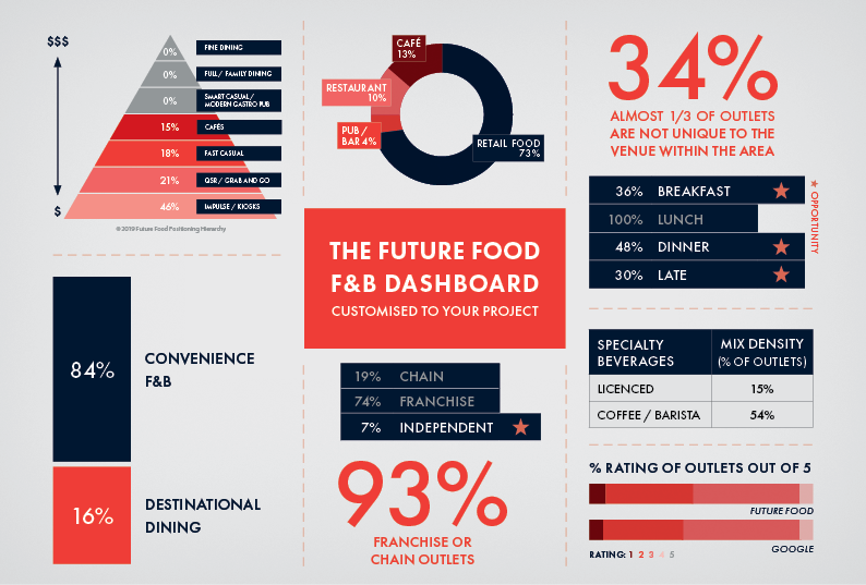 Future Food Food and Beverage Dashboard.png