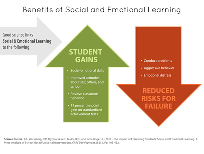 Integration of mindfulness training in education for social-emotional learning (SEL) for children.