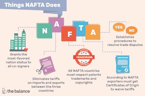 nafta-definition-north-american-free-trade-agreement-3306147-v2-5b5777834cedfd0036c035af.png