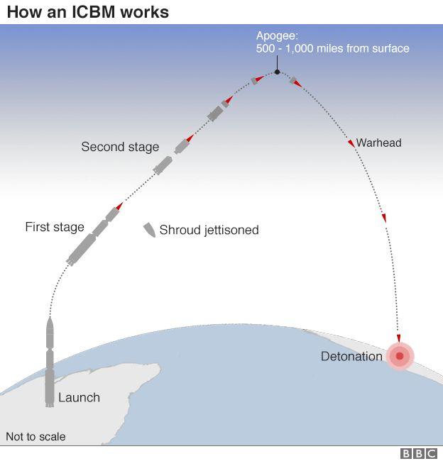 _95294552_icbm_trajectories_624_v2.png.jpg
