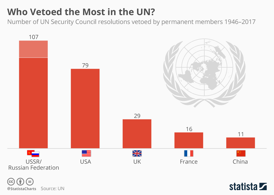 chartoftheday_10758_un_security_council_resolutions_vetoed_n.jpg