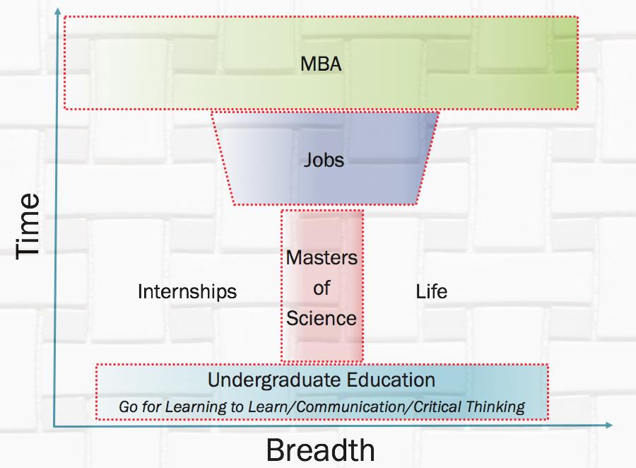Mosaic of Education