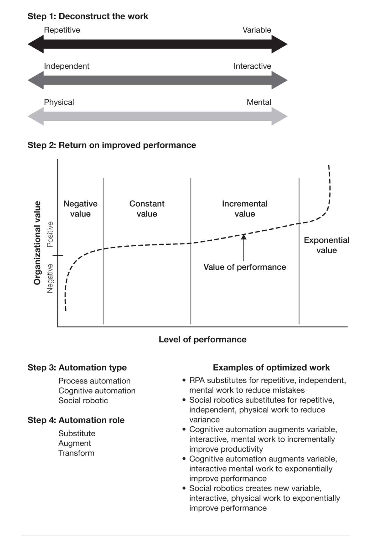 Figure 4-1: Reinventing Jobs by Jesuthasan & Boudreau