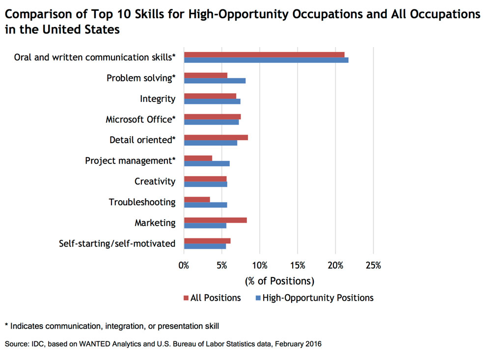 IDC, Keys to the Future: Align Workforce Readiness Skills to Ensure Student Success