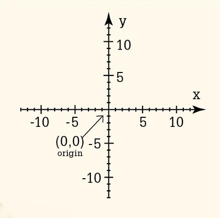 笛卡兒用座標系統表現代數的關係。