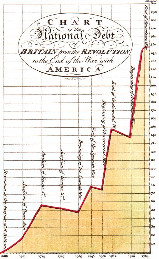1786年,普萊菲首先將座標軸應用在視覺設計上,以X軸為年份、Y軸為英鎊,用以表述經濟的成長變化。