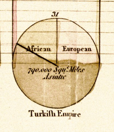 在1801年,普萊菲繪製了一個被切分的圓圈,用來表現統計數據的佔比,為歷史上第一個圓餅圖。