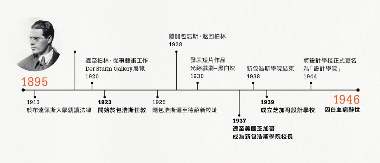 本刊第二期以時間軸式的年表呈現納基(Moholy Nagy)的生平