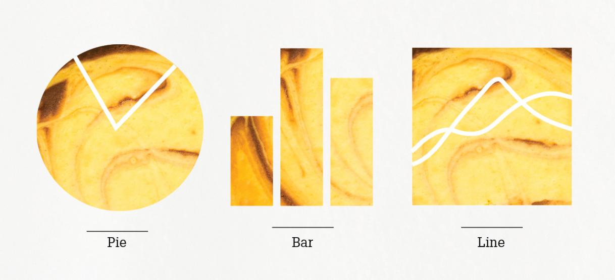由左至右:餅圖、柱狀圖、線圖。