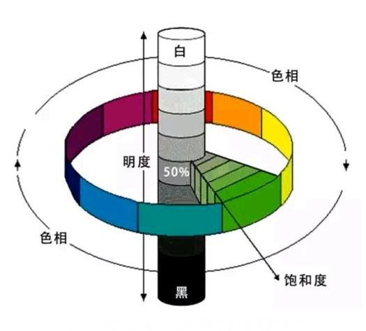 色彩屬性.jpg