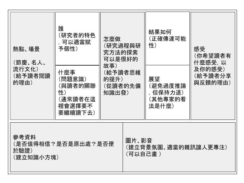 寫作九宮格詳細版(點圖放大),課程請詳見 連結 。