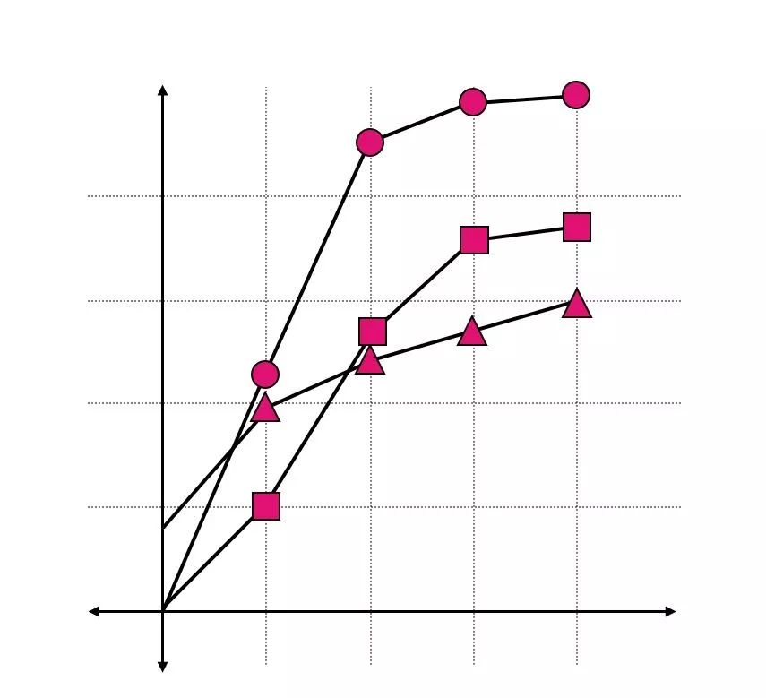 / 折線圖里的形狀 /
