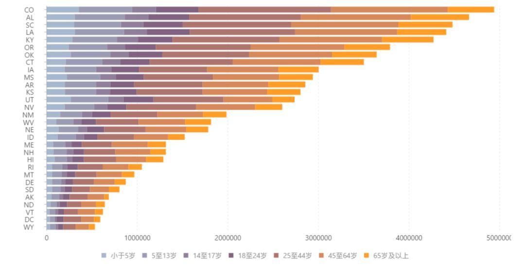 / 美國各州不同年齡段的人口數據分布情況 /