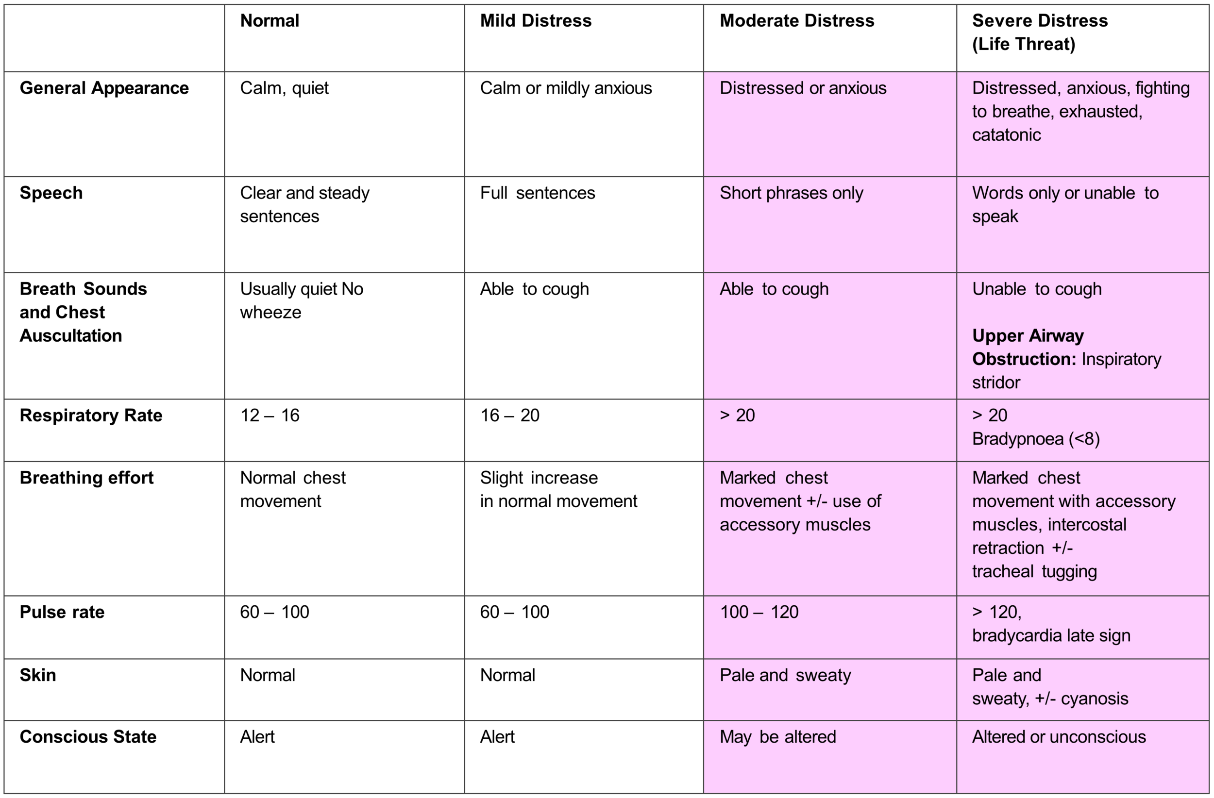 Table 1. Respiratory Status Assessment (modified from Clinical Practice Guidelines, Ambulance Victoria)