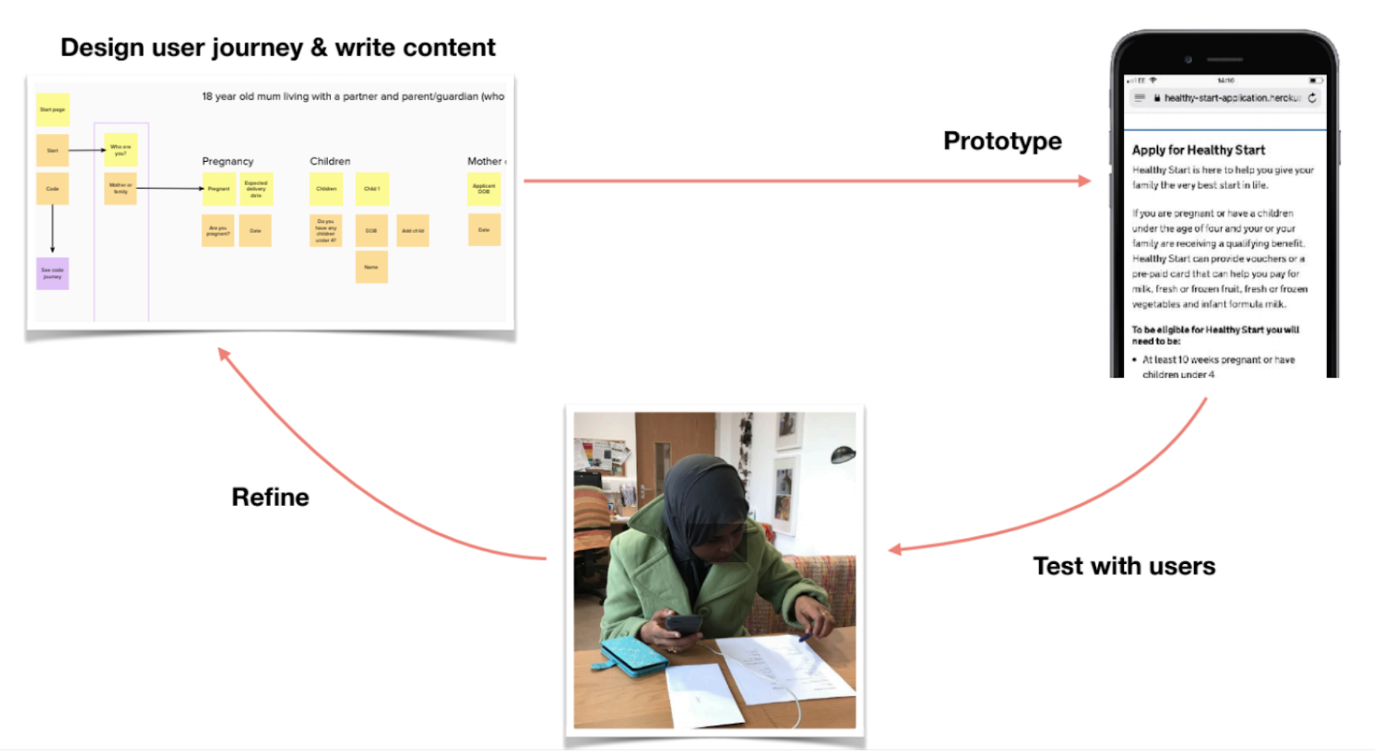 The content design on the 'Apply' journey went through six rounds of iteration.