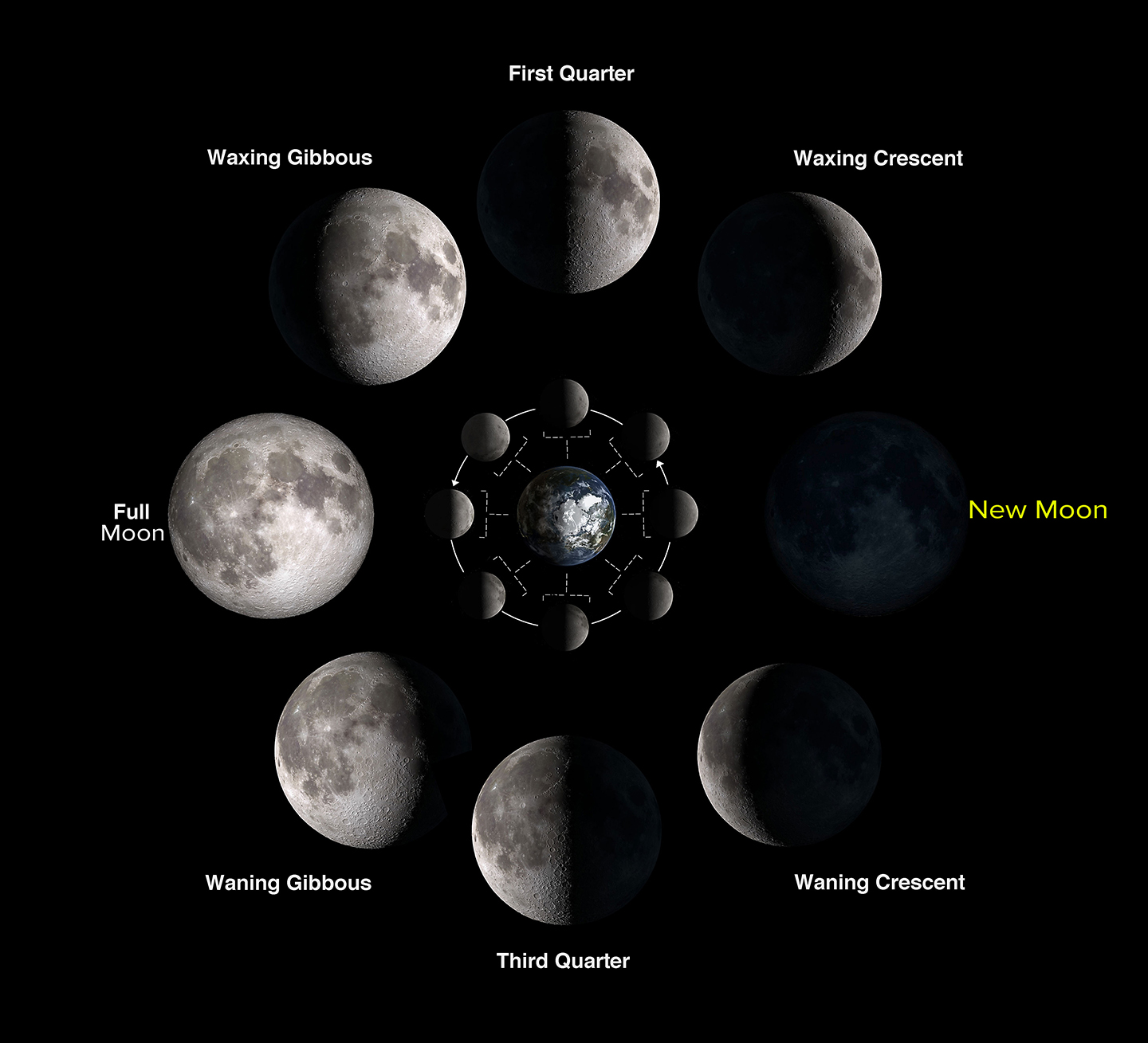 moon phases - the new moon is best for stargazing