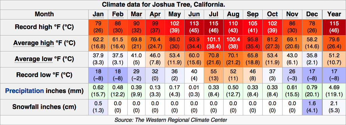 YEARLY TEMPERATURE AVERAGES FOR JOSHUA TREE