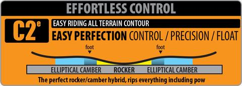 Mild rocker between your feet with elliptical camber to the tip and tail gives you power and pop on groomers along with enhanced float in powder. Less loaded pressure in the tip and tail makes this camber more floaty and forgiving than regular C2.