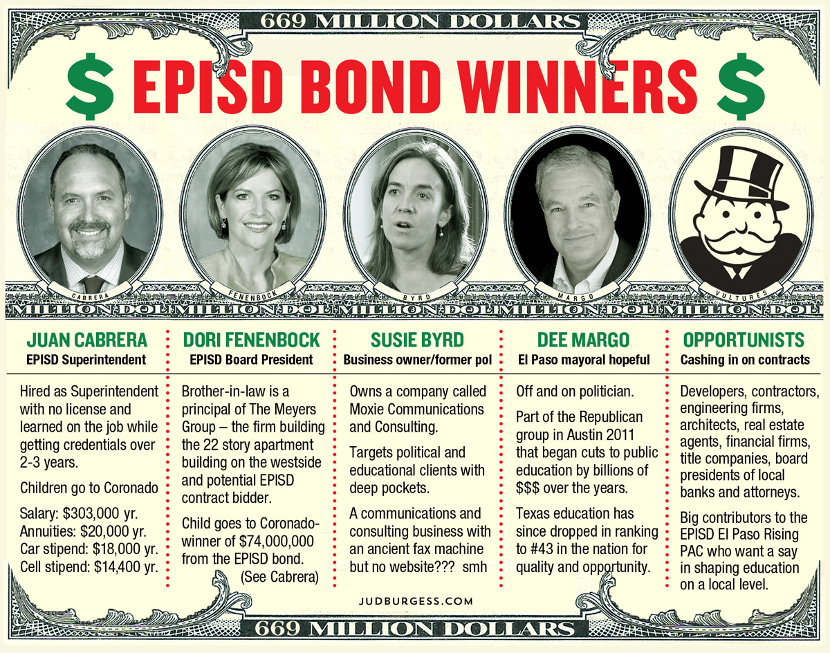 EPISD bond winners: Juan Cabrera, Dori Fenenbock, Susie Byrd, Dee Margo