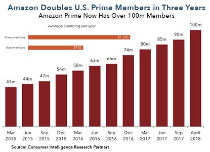 Amazon Stats.jpeg
