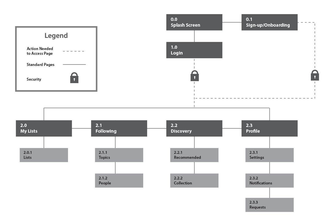 array-sitemap