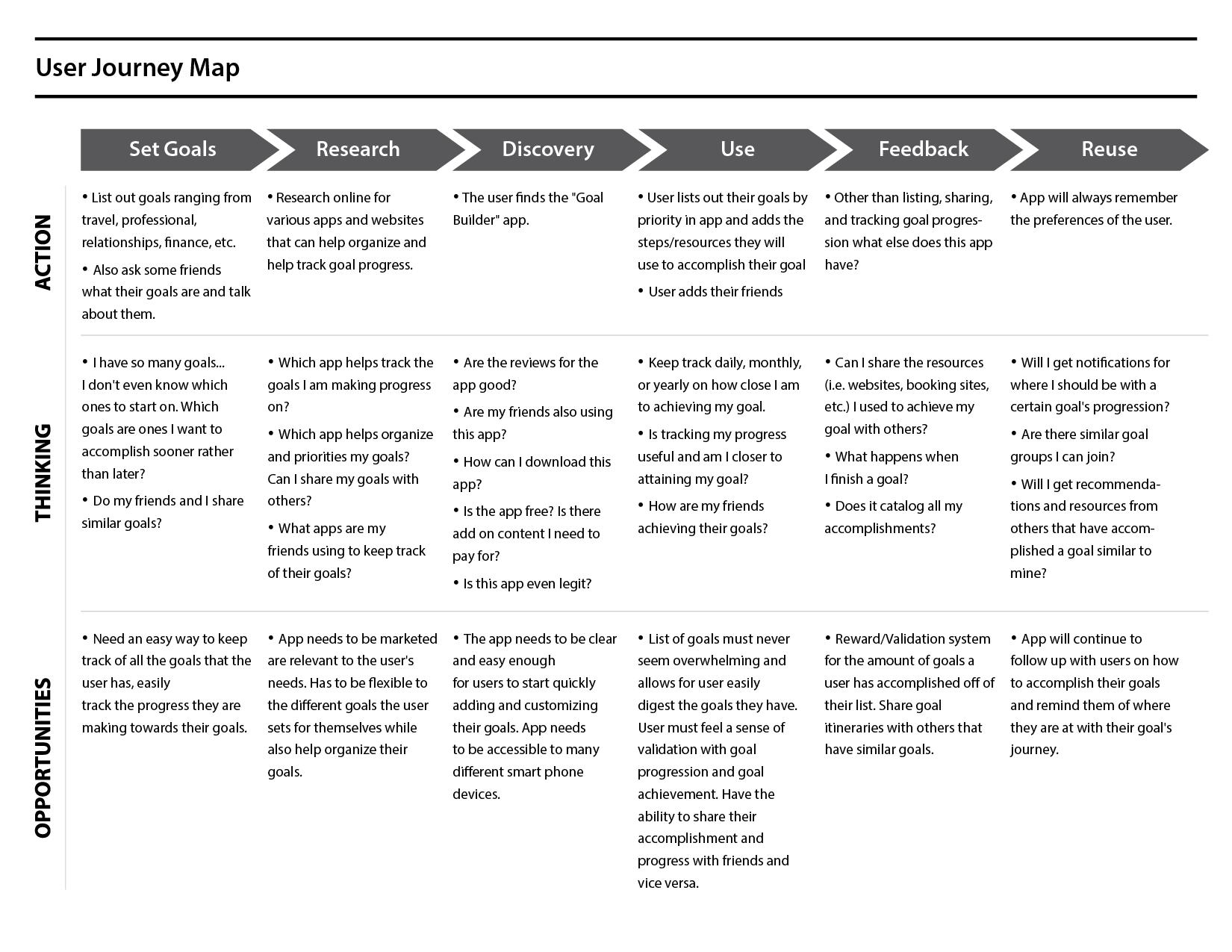 Goal-Builder-user-journey