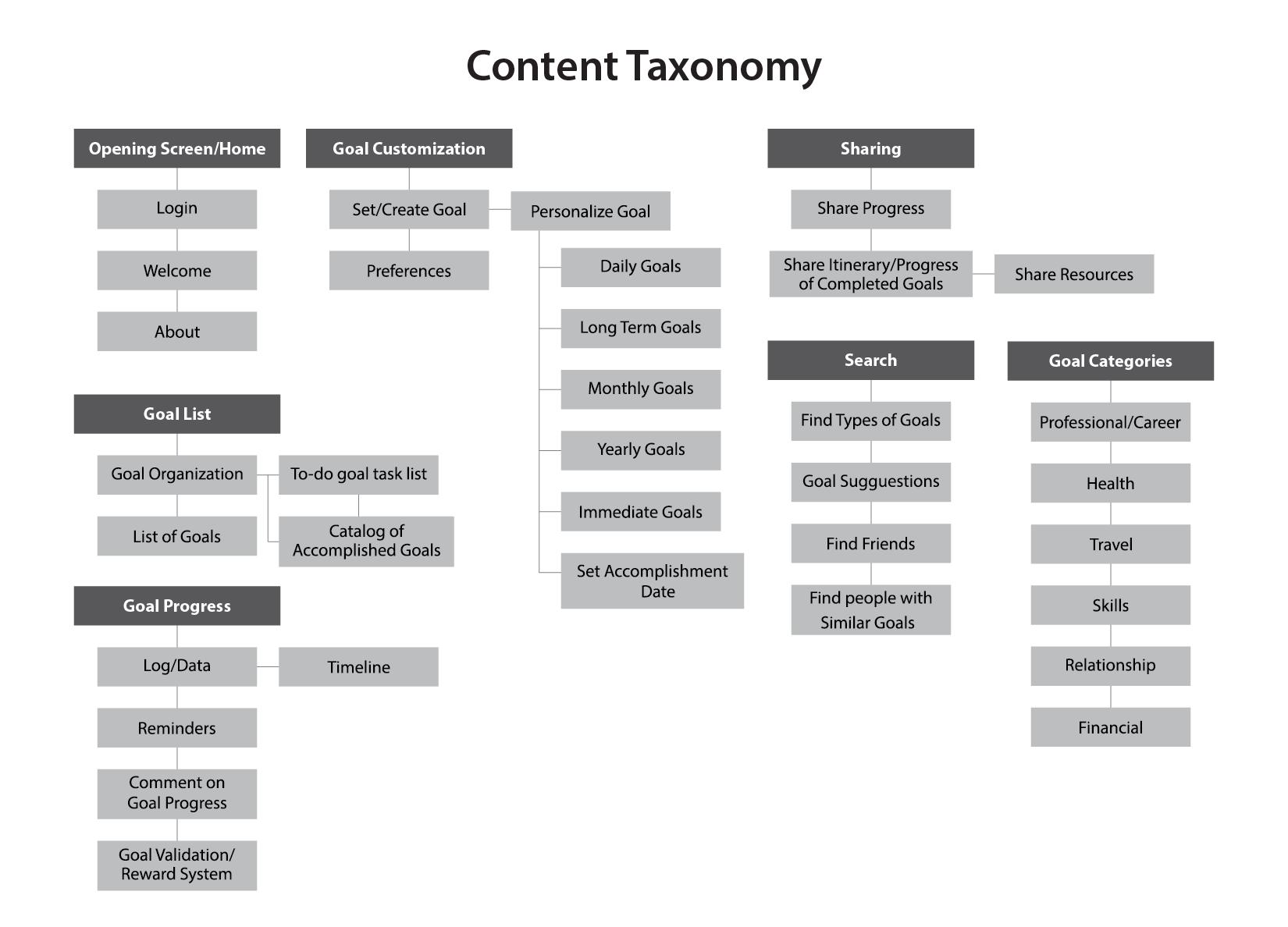 goal-builder-cardsorting-taxonomy-sitemap-03.png