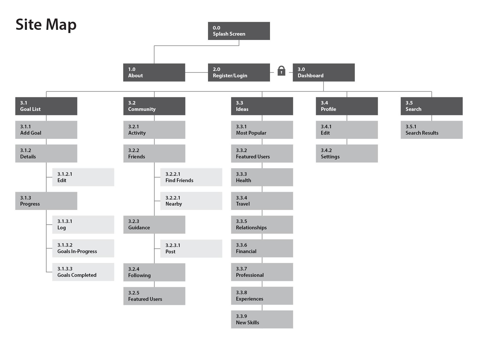 goal-builder-cardsorting-taxonomy-sitemap-04.png