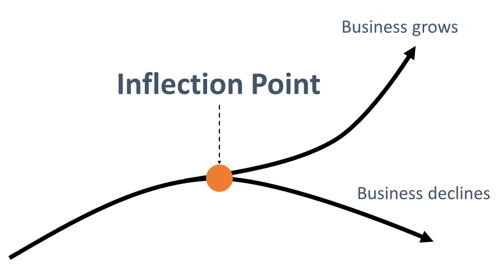 InflectionPoint-1024x610.png