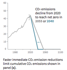 b) Stylized net global CO2 emission pathways.  Billion tonnes CO2 per year (GtCO2/yr)