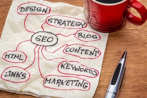 VonClaro Marketing Process