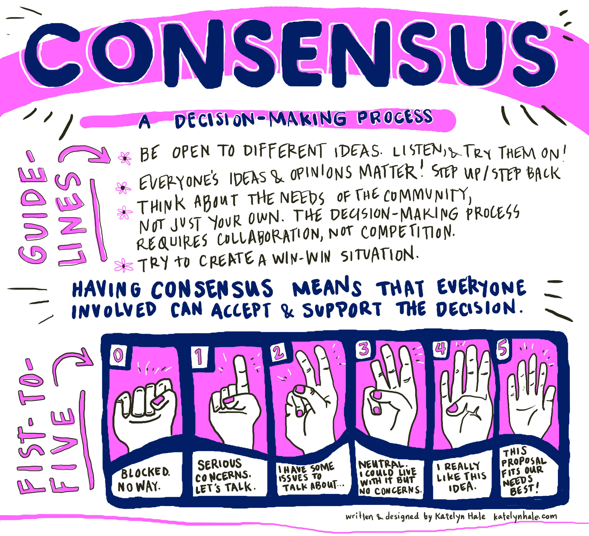 Fist-to-Five! Consensus