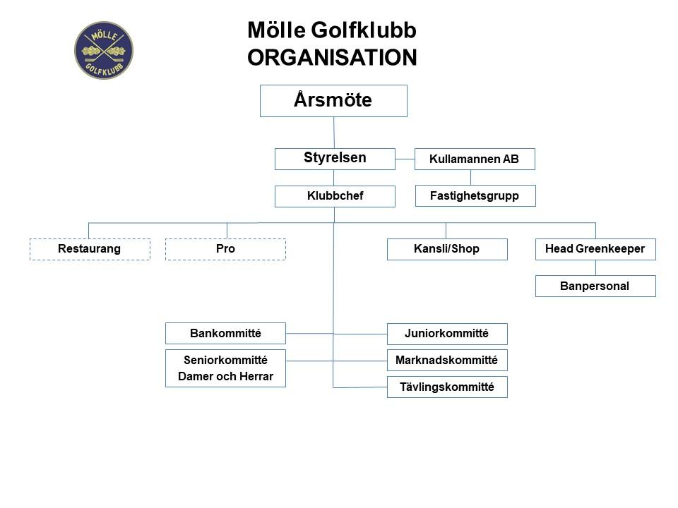 Mölle Golfklubb Organisation 2018_ändring SENIORKOMMITTÉ.jpg