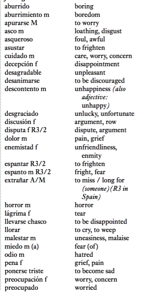 Spansk ordforråd i forbindelse til kærlighed og følelser. Her kan man finde verber, navneord og adjektiver. Ordene blev oversat fra spansk til engelsk.