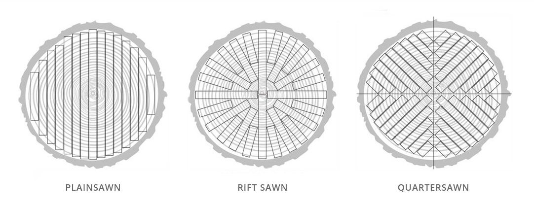Different ways to saw a log... - Notice the direction of the blade cuts will determine the way the annual rings display themselves on the face of the board.