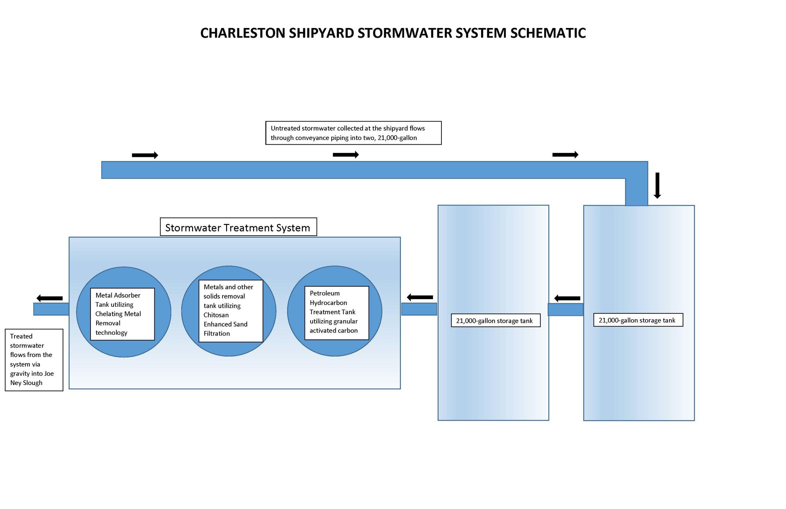 Stormwater system.jpg