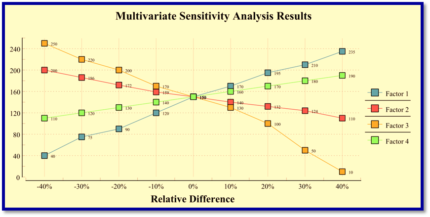 Multivariate Sensitivity Analysis Results