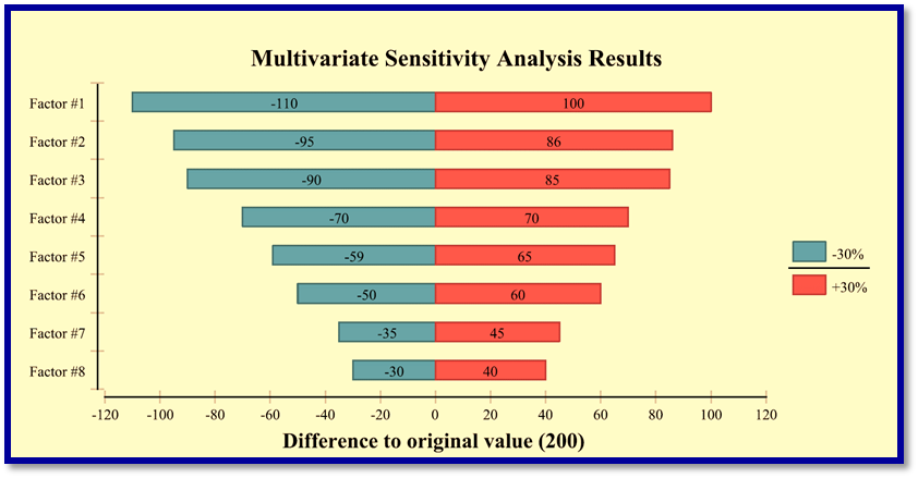 Multivariate Sensitivity Analysis Results.png