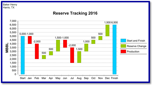 Reserve Tracking 2016.png